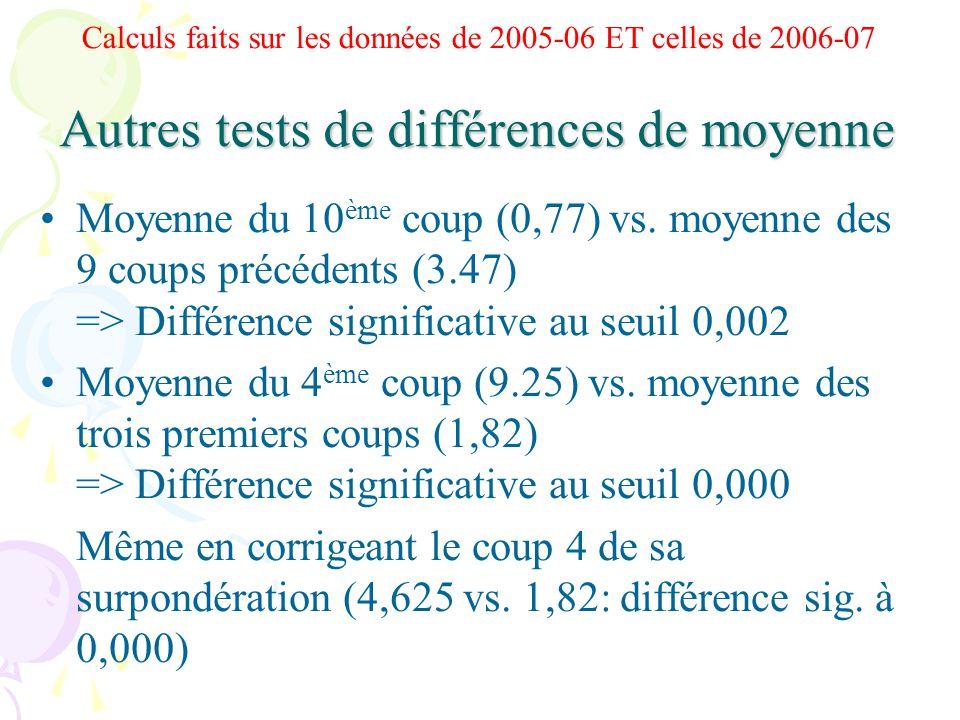 Autres tests de différences de moyenne Moyenne du 10 ème coup (0,77) vs.
