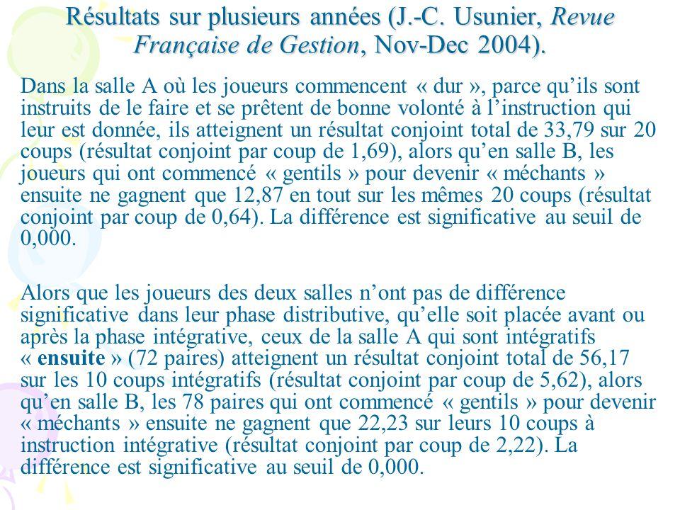 Résultats sur plusieurs années (J.-C.Usunier, Revue Française de Gestion, Nov-Dec 2004).