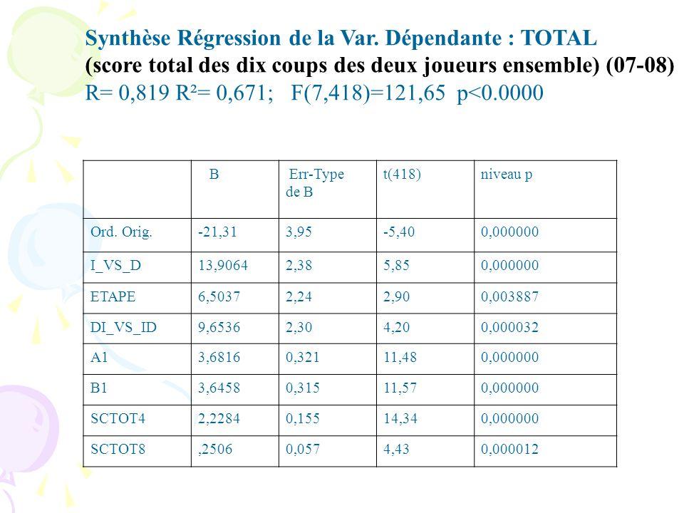 B Err-Type de B t(418)niveau p Ord.