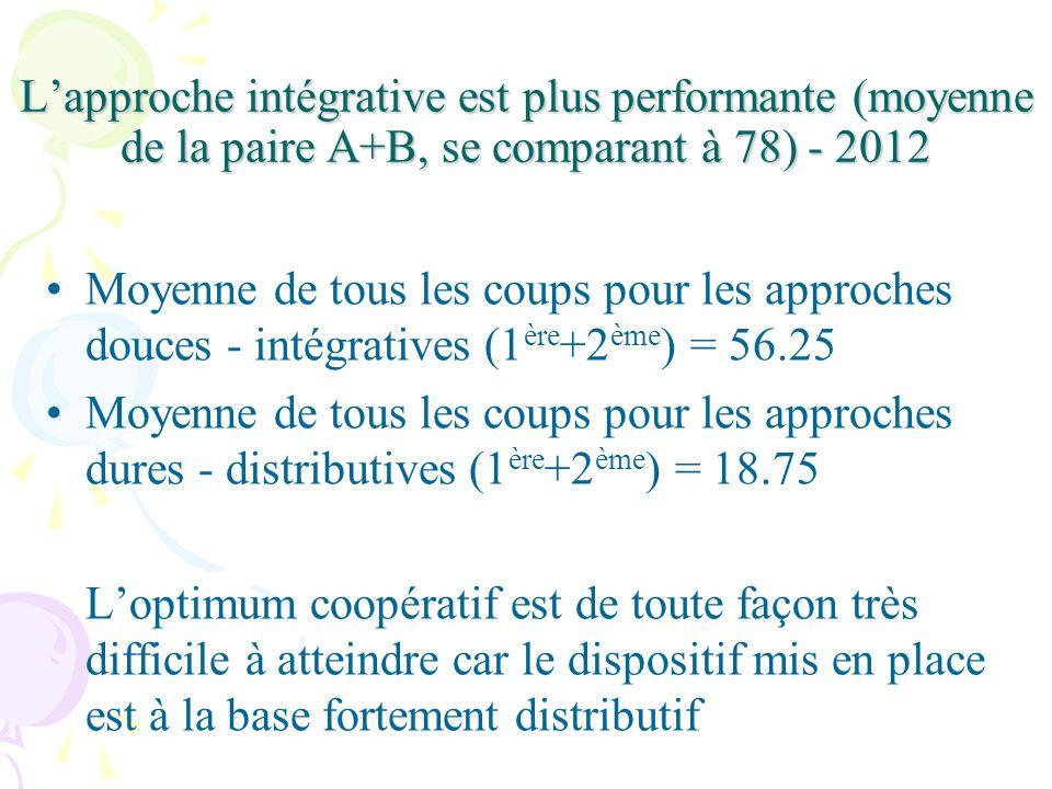 Lapproche intégrative est plus performante (moyenne de la paire A+B, se comparant à 78) - 2012 Moyenne de tous les coups pour les approches douces - intégratives (1 ère +2 ème ) = 56.25 Moyenne de tous les coups pour les approches dures - distributives (1 ère +2 ème ) = 18.75 Loptimum coopératif est de toute façon très difficile à atteindre car le dispositif mis en place est à la base fortement distributif