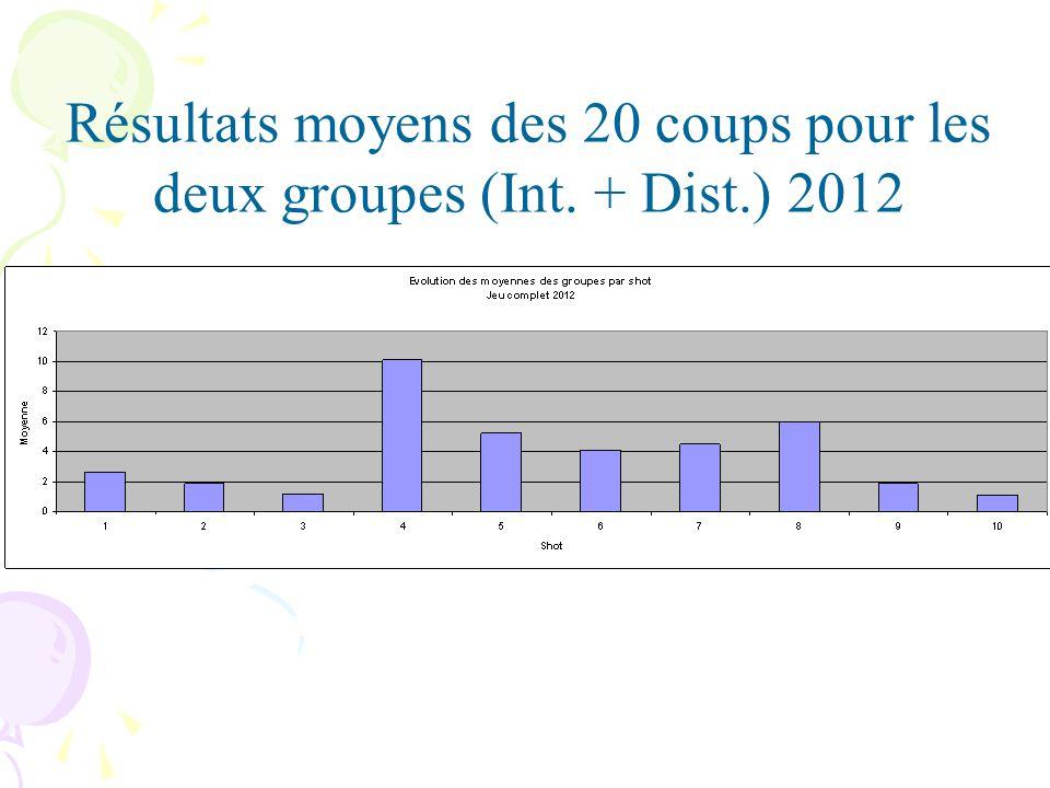 Résultats moyens des 20 coups pour les deux groupes (Int. + Dist.) 2012