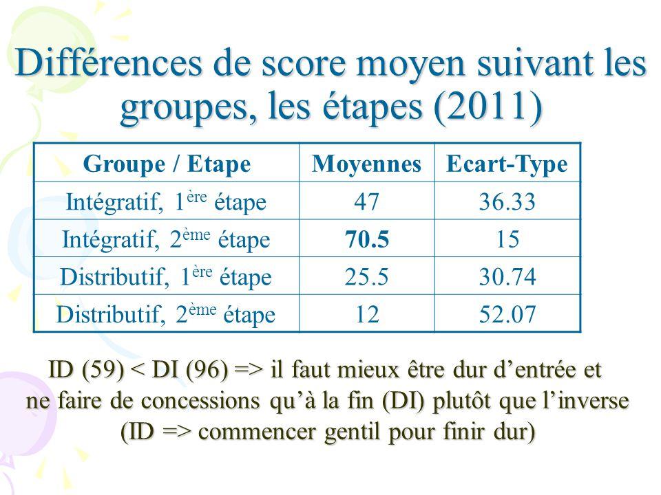 Différences de score moyen suivant les groupes, les étapes (2011) Groupe / EtapeMoyennesEcart-Type Intégratif, 1 ère étape4736.33 Intégratif, 2 ème étape70.515 Distributif, 1 ère étape25.530.74 Distributif, 2 ème étape1252.07 ID (59) il faut mieux être dur dentrée et ne faire de concessions quà la fin (DI) plutôt que linverse ne faire de concessions quà la fin (DI) plutôt que linverse (ID => commencer gentil pour finir dur) (ID => commencer gentil pour finir dur)