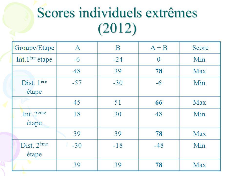 Scores individuels extrêmes (2012) Groupe/Etape ABA + B Score Int.1 ère étape-6-240Min 483978Max Dist.