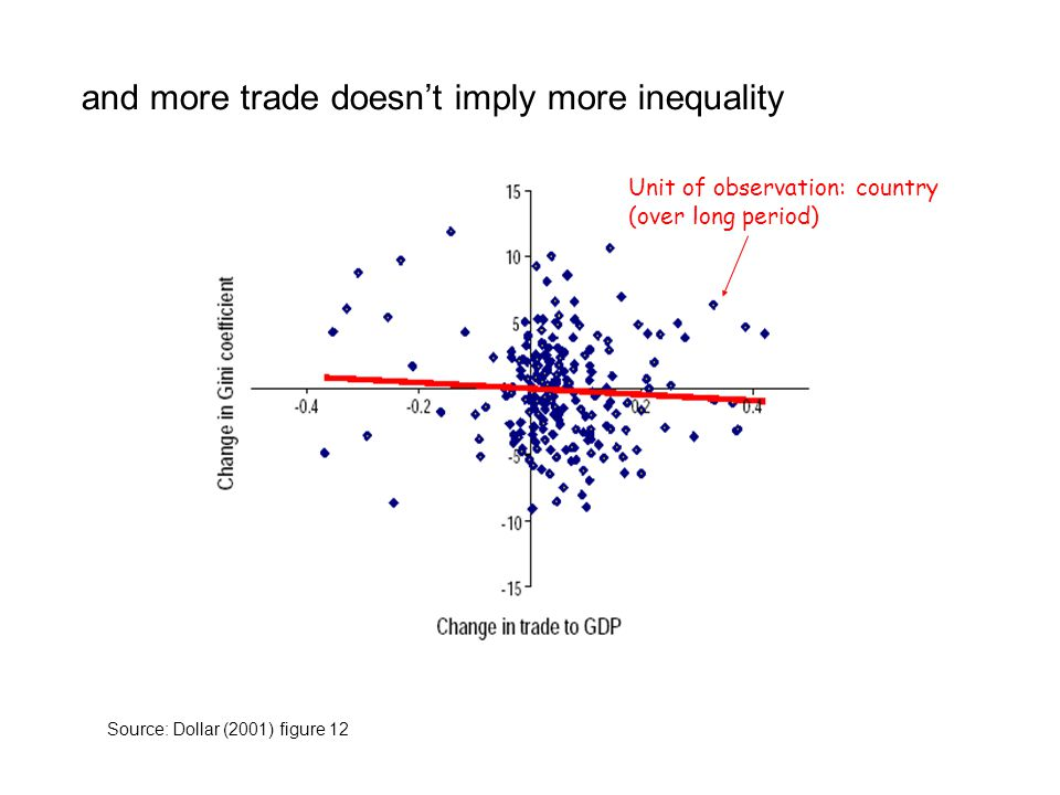 and more trade doesnt imply more inequality Source: Dollar (2001) figure 12 Unit of observation: country (over long period)