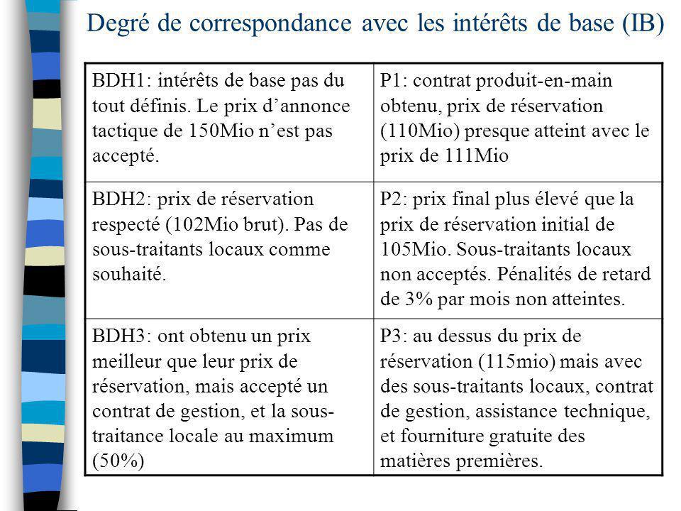 Degré de correspondance avec les intérêts de base (IB) BDH1: intérêts de base pas du tout définis.