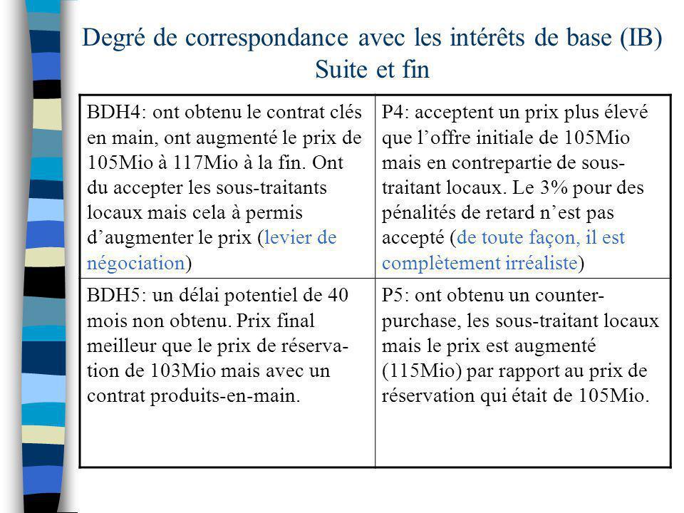 Degré de correspondance avec les intérêts de base (IB) Suite et fin BDH4: ont obtenu le contrat clés en main, ont augmenté le prix de 105Mio à 117Mio à la fin.