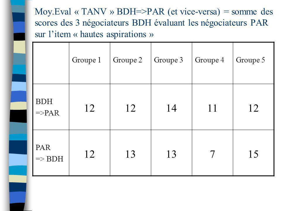 Moy.Eval « TANV » BDH=>PAR (et vice-versa) = somme des scores des 3 négociateurs BDH évaluant les négociateurs PAR sur litem « hautes aspirations » Groupe 1Groupe 2Groupe 3Groupe 4Groupe 5 BDH =>PAR 12 141112 PAR => BDH 1213 715