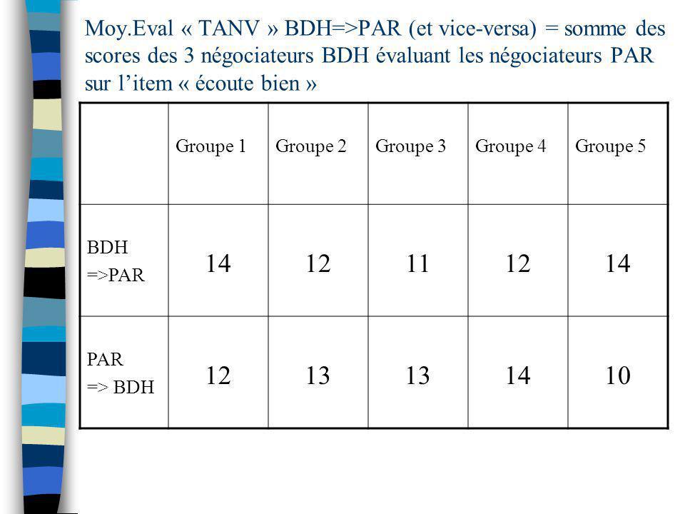 Moy.Eval « TANV » BDH=>PAR (et vice-versa) = somme des scores des 3 négociateurs BDH évaluant les négociateurs PAR sur litem « écoute bien » Groupe 1Groupe 2Groupe 3Groupe 4Groupe 5 BDH =>PAR 1412111214 PAR => BDH 1213 1410