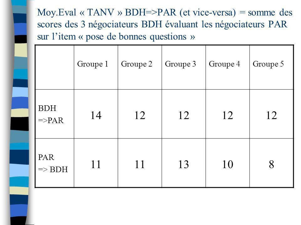 Moy.Eval « TANV » BDH=>PAR (et vice-versa) = somme des scores des 3 négociateurs BDH évaluant les négociateurs PAR sur litem « pose de bonnes questions » Groupe 1Groupe 2Groupe 3Groupe 4Groupe 5 BDH =>PAR 1412 PAR => BDH 11 13108