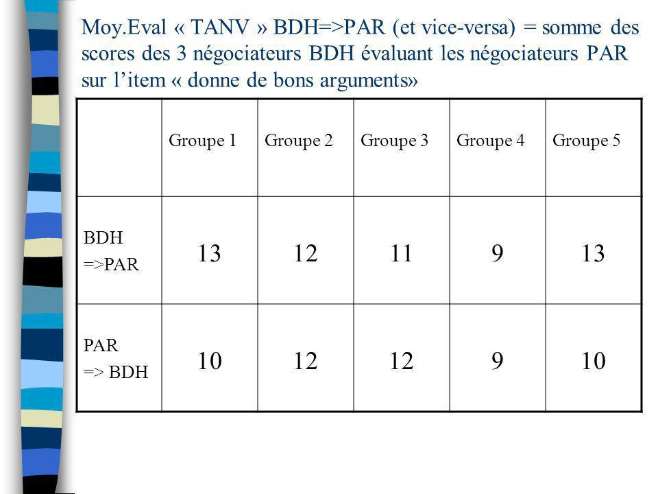 Moy.Eval « TANV » BDH=>PAR (et vice-versa) = somme des scores des 3 négociateurs BDH évaluant les négociateurs PAR sur litem « donne de bons arguments» Groupe 1Groupe 2Groupe 3Groupe 4Groupe 5 BDH =>PAR 131211913 PAR => BDH 1012 910