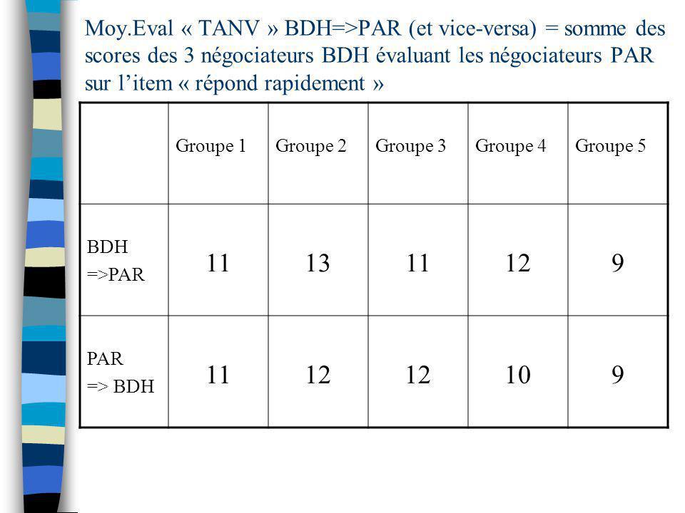 Moy.Eval « TANV » BDH=>PAR (et vice-versa) = somme des scores des 3 négociateurs BDH évaluant les négociateurs PAR sur litem « répond rapidement » Groupe 1Groupe 2Groupe 3Groupe 4Groupe 5 BDH =>PAR 111311129 PAR => BDH 1112 109