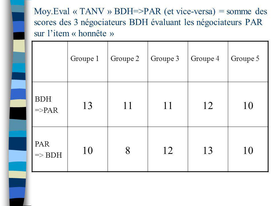 Moy.Eval « TANV » BDH=>PAR (et vice-versa) = somme des scores des 3 négociateurs BDH évaluant les négociateurs PAR sur litem « honnête » Groupe 1Groupe 2Groupe 3Groupe 4Groupe 5 BDH =>PAR 1311 1210 PAR => BDH 108121310