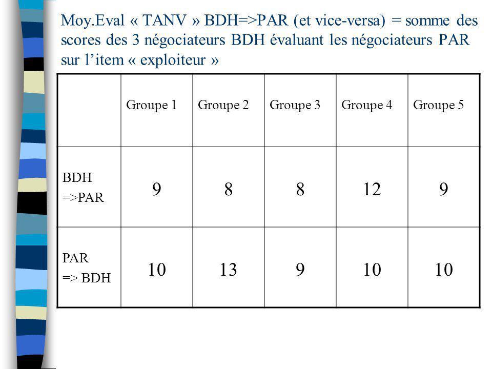 Moy.Eval « TANV » BDH=>PAR (et vice-versa) = somme des scores des 3 négociateurs BDH évaluant les négociateurs PAR sur litem « exploiteur » Groupe 1Groupe 2Groupe 3Groupe 4Groupe 5 BDH =>PAR 988129 PAR => BDH 1013910