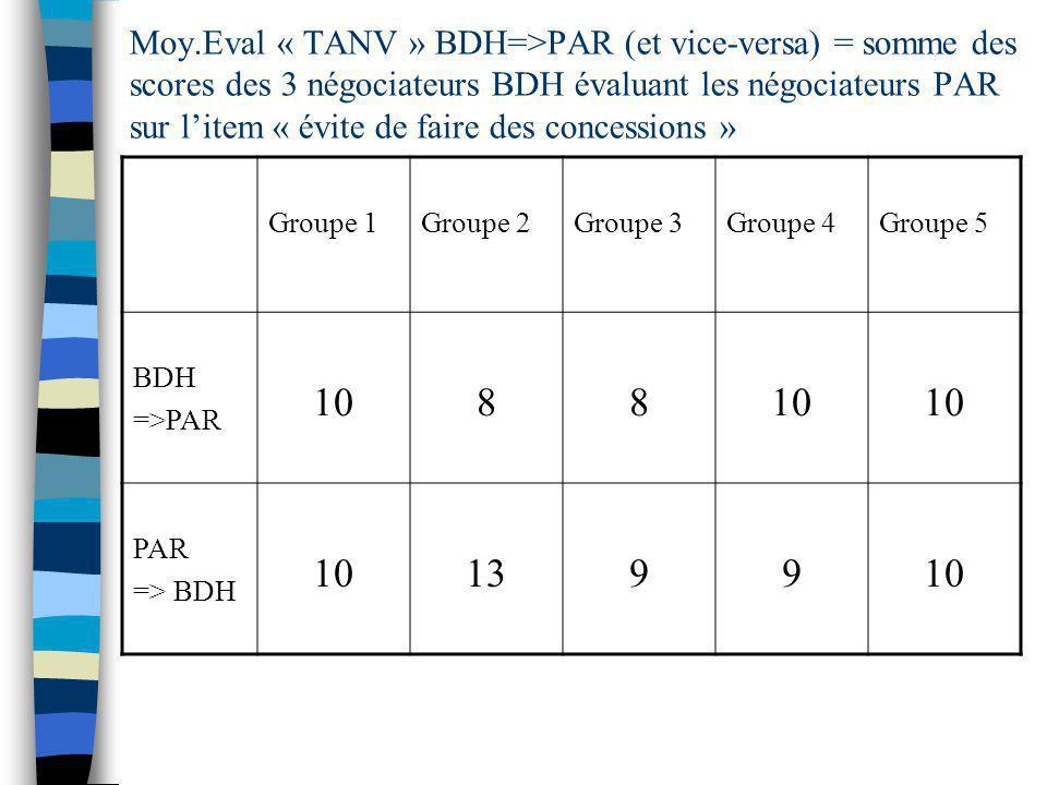 Moy.Eval « TANV » BDH=>PAR (et vice-versa) = somme des scores des 3 négociateurs BDH évaluant les négociateurs PAR sur litem « évite de faire des concessions » Groupe 1Groupe 2Groupe 3Groupe 4Groupe 5 BDH =>PAR 1088 PAR => BDH 10139910