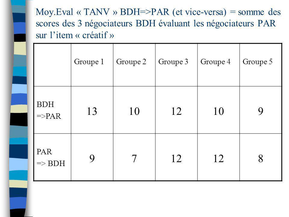 Moy.Eval « TANV » BDH=>PAR (et vice-versa) = somme des scores des 3 négociateurs BDH évaluant les négociateurs PAR sur litem « créatif » Groupe 1Groupe 2Groupe 3Groupe 4Groupe 5 BDH =>PAR 131012109 PAR => BDH 9712 8