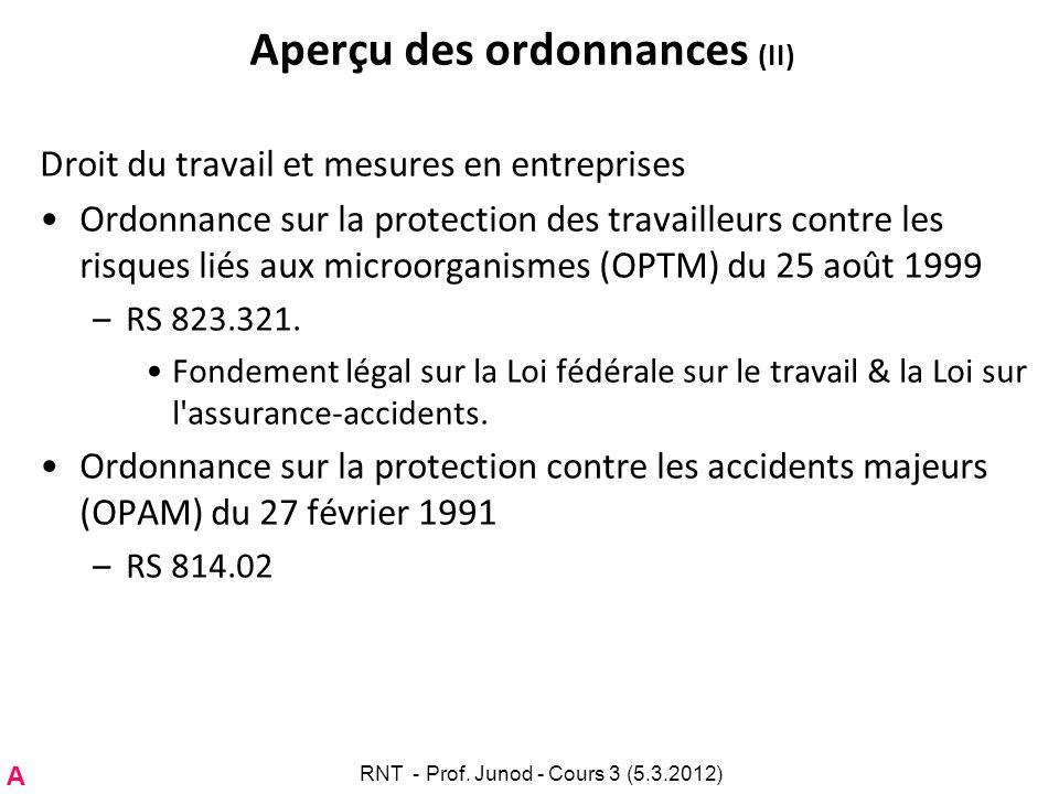Aperçu des ordonnances (II) Droit du travail et mesures en entreprises Ordonnance sur la protection des travailleurs contre les risques liés aux micro