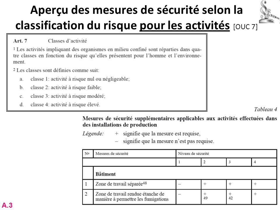 Aperçu des mesures de sécurité selon la classification du risque pour les activités [OUC 7] RNT - Prof. Junod - Cours 3 (5.3.2012) 52 A.3