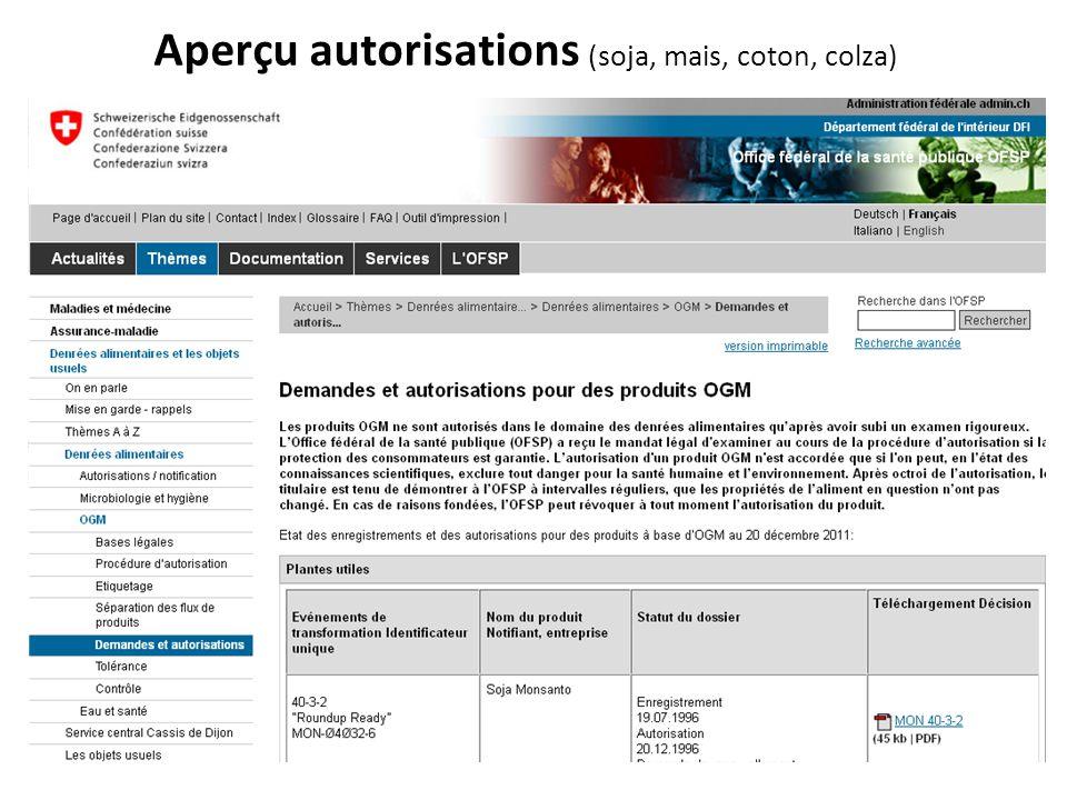 Aperçu autorisations (soja, mais, coton, colza)