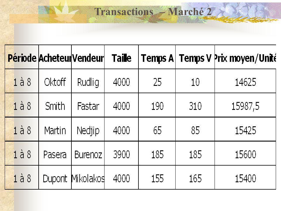 Transactions – Marché 2