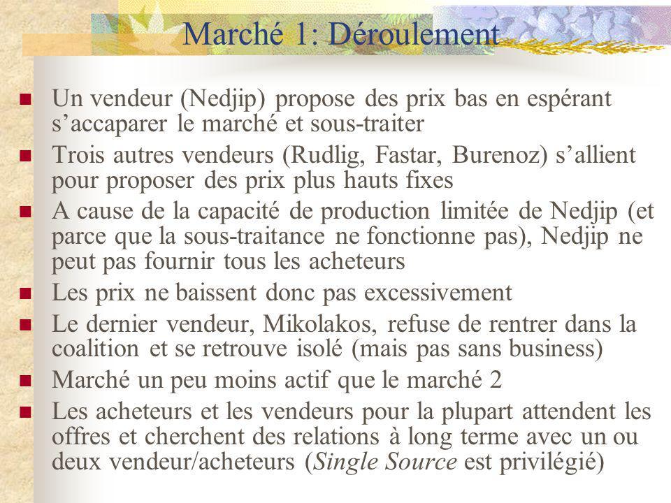 Marché 1: Déroulement Un vendeur (Nedjip) propose des prix bas en espérant saccaparer le marché et sous-traiter Trois autres vendeurs (Rudlig, Fastar,
