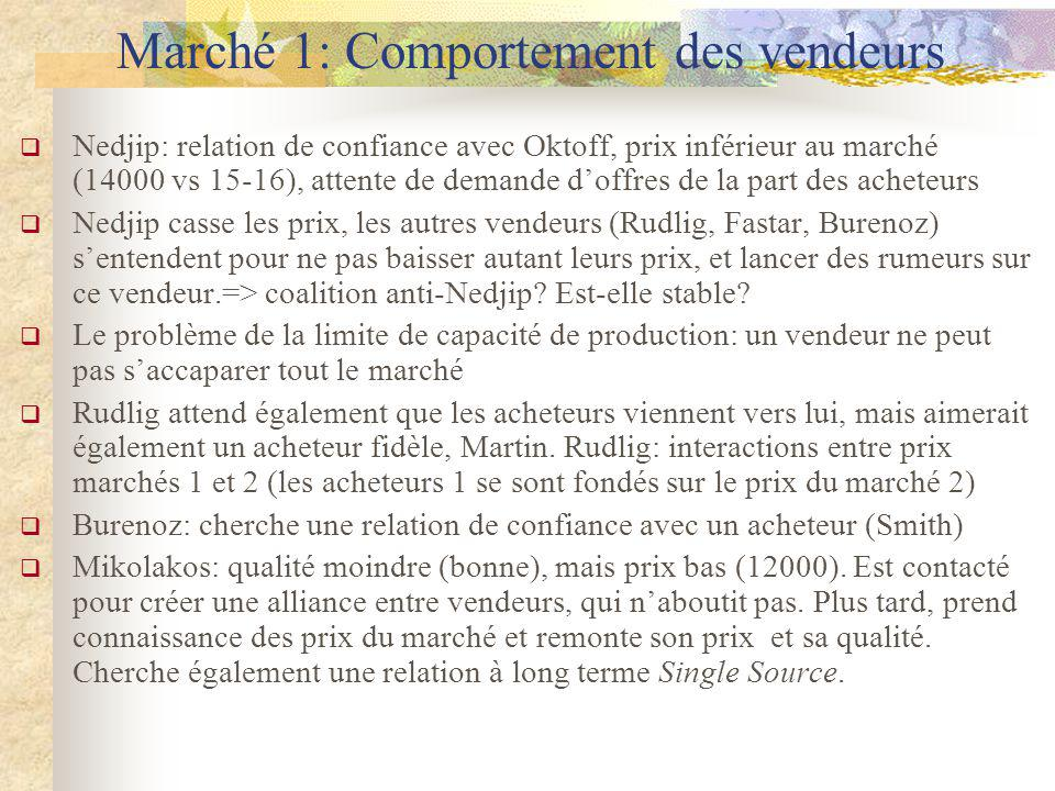 Marché 1: Comportement des vendeurs Nedjip: relation de confiance avec Oktoff, prix inférieur au marché (14000 vs 15-16), attente de demande doffres d