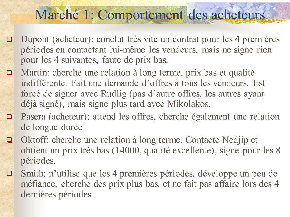 Marché 1: Comportement des acheteurs Dupont (acheteur): conclut très vite un contrat pour les 4 premières périodes en contactant lui-même les vendeurs, mais ne signe rien pour les 4 suivantes, faute de prix bas.