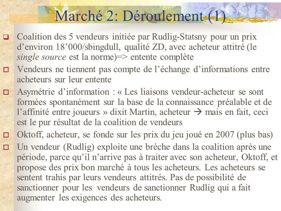 Marché 2: Déroulement (1) Coalition des 5 vendeurs initiée par Rudlig-Statsny pour un prix denviron 18000/sbingdull, qualité ZD, avec acheteur attitré