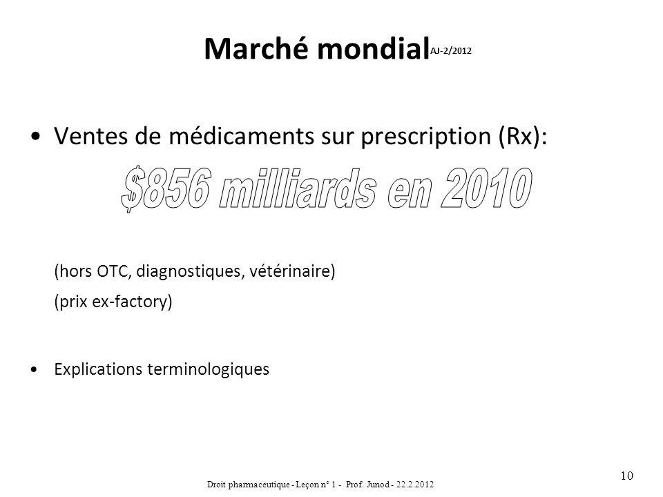 Marché mondial AJ-2/2012 Ventes de médicaments sur prescription (Rx): (hors OTC, diagnostiques, vétérinaire) (prix ex-factory) Explications terminolog