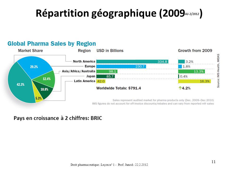 Répartition géographique (2009 AJ-2/2012 ) Droit pharmaceutique - Leçon n° 1 - Prof. Junod - 22.2.2012 11 Pays en croissance à 2 chiffres: BRIC