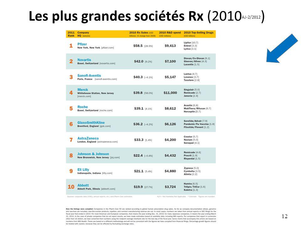 Les plus grandes sociétés Rx (2010 AJ-2/2012 ) Droit pharmaceutique - Leçon n° 1 - Prof. Junod - 22.2.2012 12