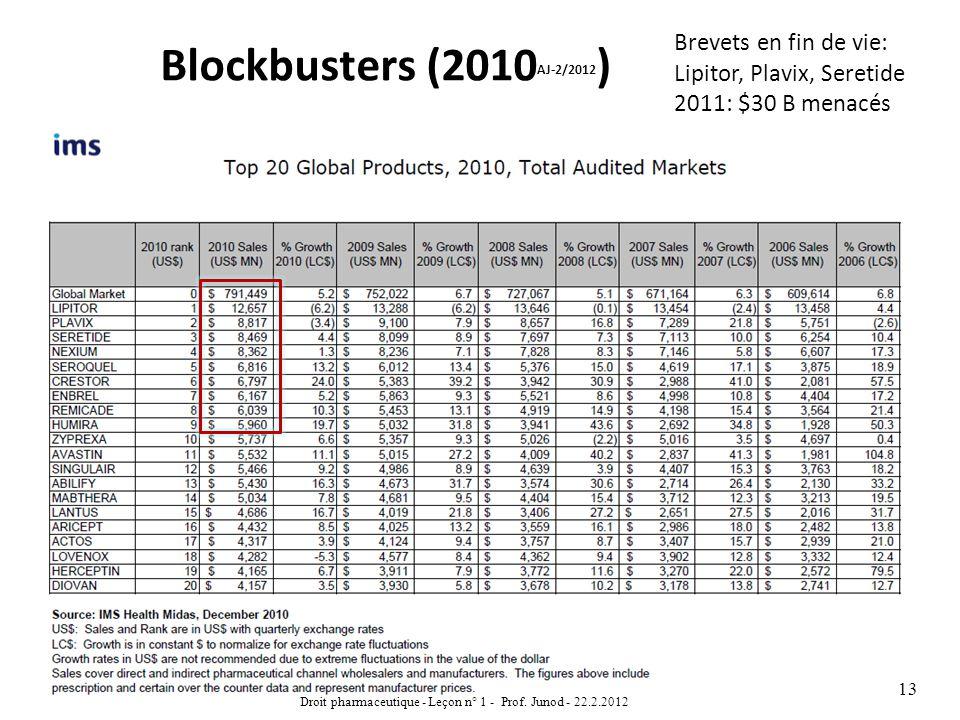 Blockbusters (2010 AJ-2/2012 ) Droit pharmaceutique - Leçon n° 1 - Prof. Junod - 22.2.2012 13 Brevets en fin de vie: Lipitor, Plavix, Seretide 2011: $