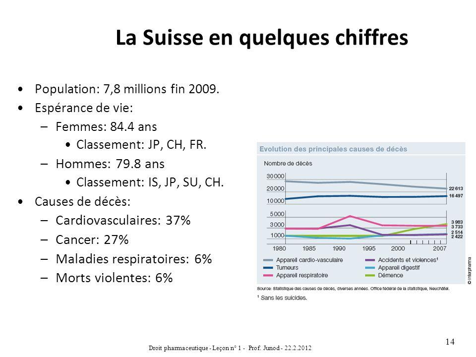 La Suisse en quelques chiffres Population: 7,8 millions fin 2009. Espérance de vie: –Femmes: 84.4 ans Classement: JP, CH, FR. –Hommes: 79.8 ans Classe