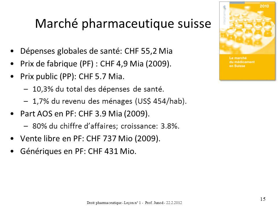 Marché pharmaceutique suisse Dépenses globales de santé: CHF 55,2 Mia Prix de fabrique (PF) : CHF 4,9 Mia (2009). Prix public (PP): CHF 5.7 Mia. –10,3