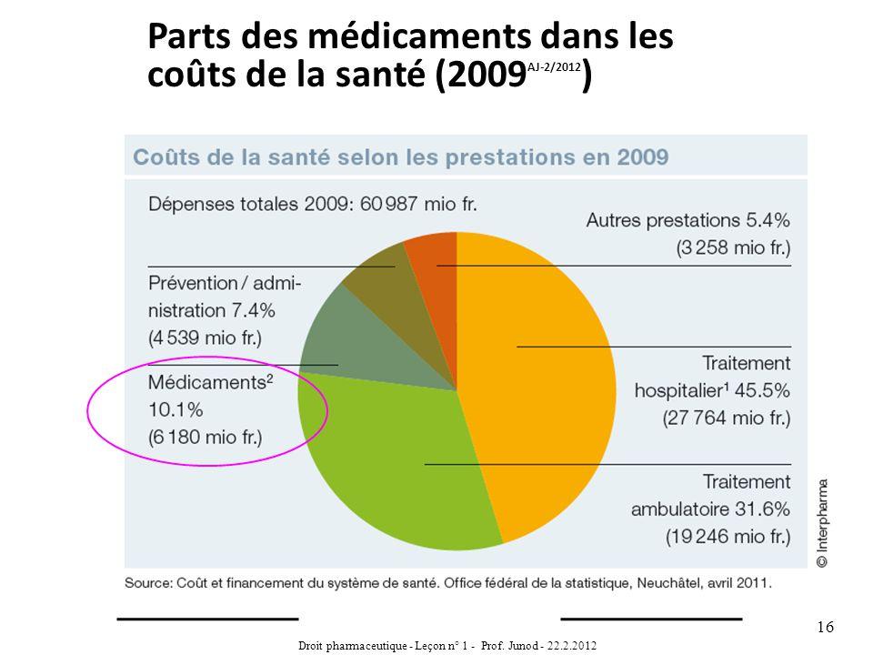 Droit pharmaceutique - Leçon n° 1 - Prof. Junod - 22.2.2012 16 Parts des médicaments dans les coûts de la santé (2009 AJ-2/2012 )