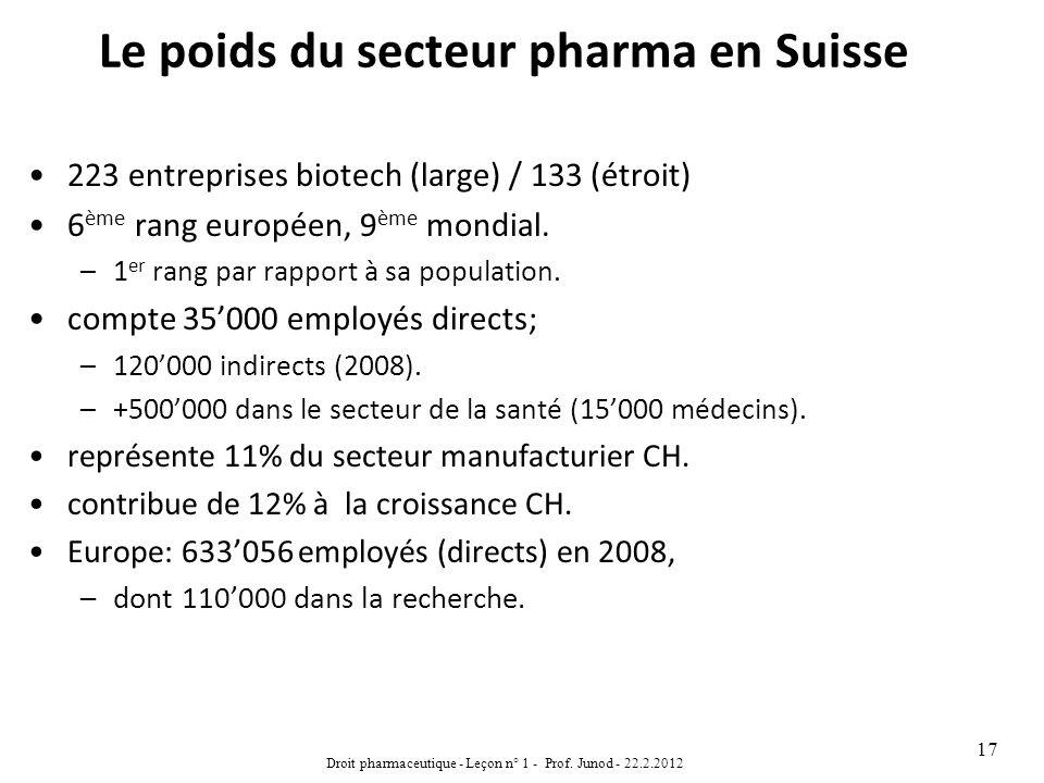 Le poids du secteur pharma en Suisse 223 entreprises biotech (large) / 133 (étroit) 6 ème rang européen, 9 ème mondial. –1 er rang par rapport à sa po