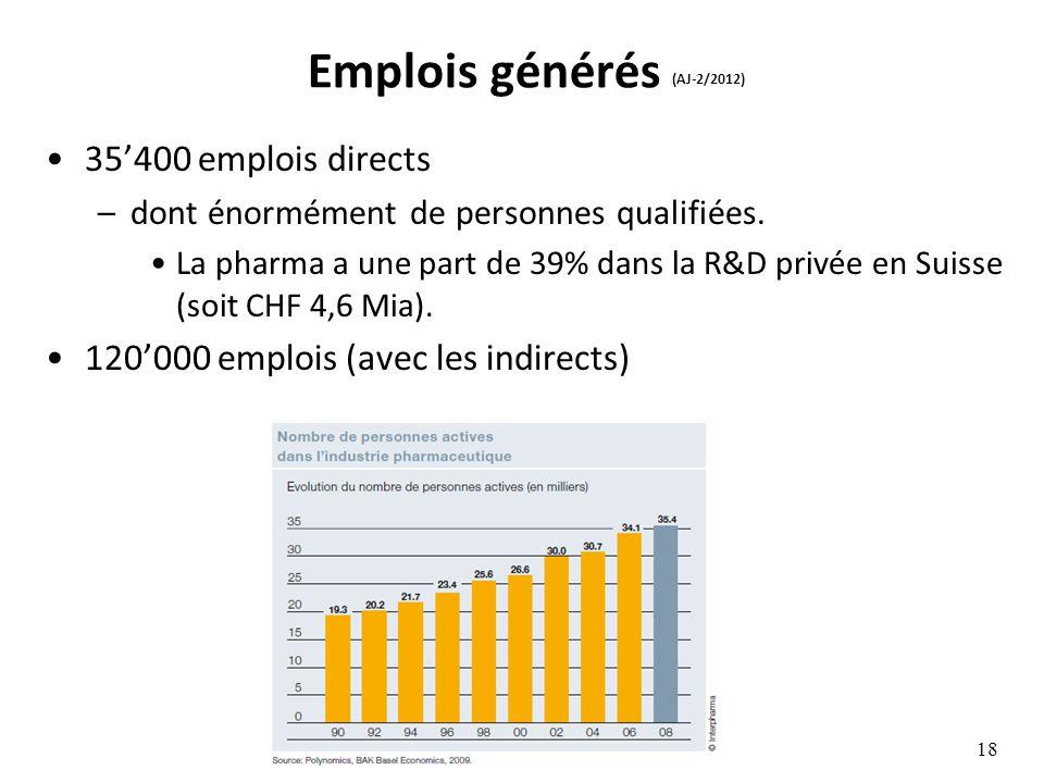 Emplois générés (AJ-2/2012) 35400 emplois directs –dont énormément de personnes qualifiées. La pharma a une part de 39% dans la R&D privée en Suisse (