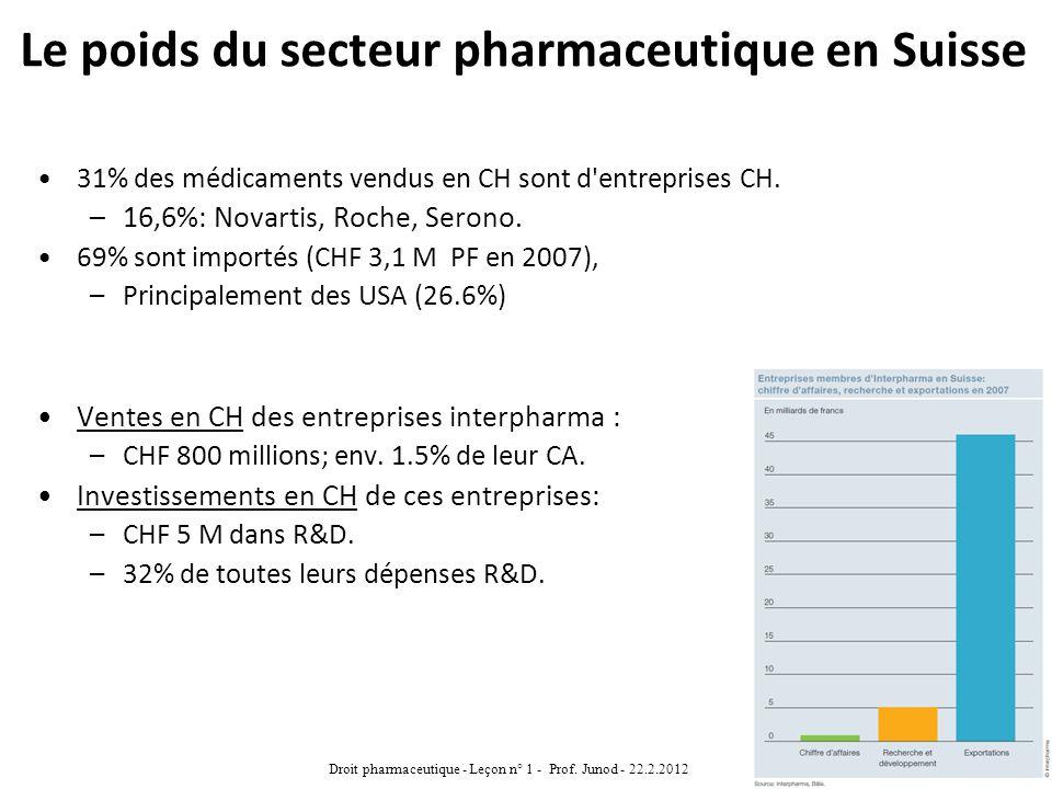 Le poids du secteur pharmaceutique en Suisse 31% des médicaments vendus en CH sont d'entreprises CH. –16,6%: Novartis, Roche, Serono. 69% sont importé