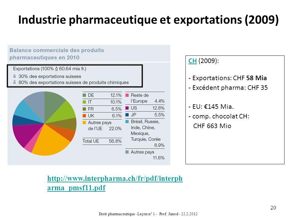 Industrie pharmaceutique et exportations (2009) CHCH (2009): - Exportations: CHF 58 Mia - Excédent pharma: CHF 35 - EU: 145 Mia. - comp. chocolat CH: