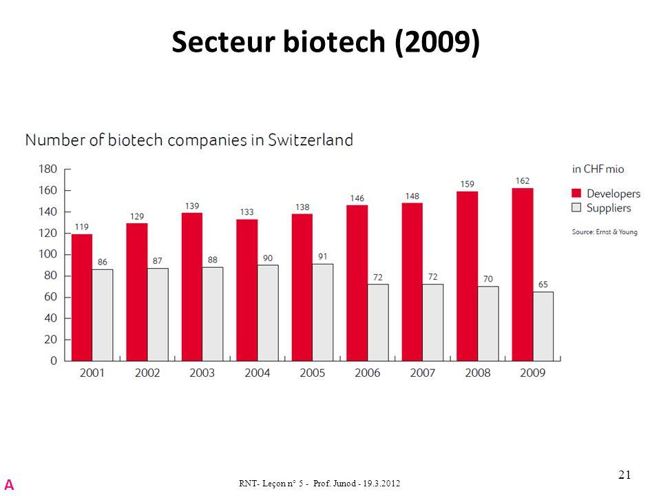Secteur biotech (2009) RNT- Leçon n° 5 - Prof. Junod - 19.3.2012 21 A
