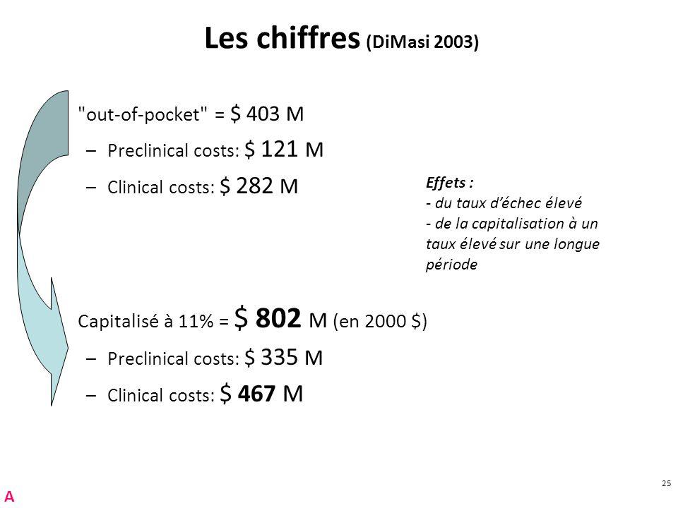 25 Les chiffres (DiMasi 2003)