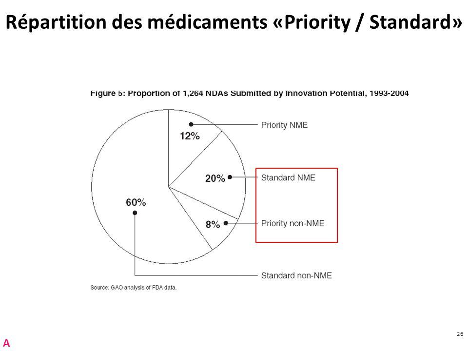 26 Répartition des médicaments «Priority / Standard» A