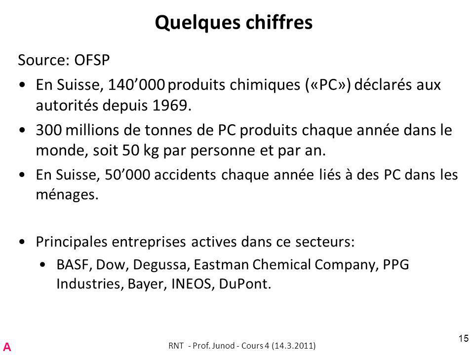 Quelques chiffres Source: OFSP En Suisse, 140000 produits chimiques («PC») déclarés aux autorités depuis 1969.
