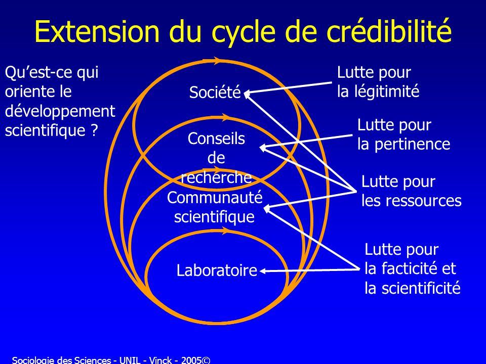 Sociologie des Sciences - UNIL - Vinck - 2005© Extension du cycle de crédibilité Laboratoire Communauté scientifique Conseils de recherche Société Lut