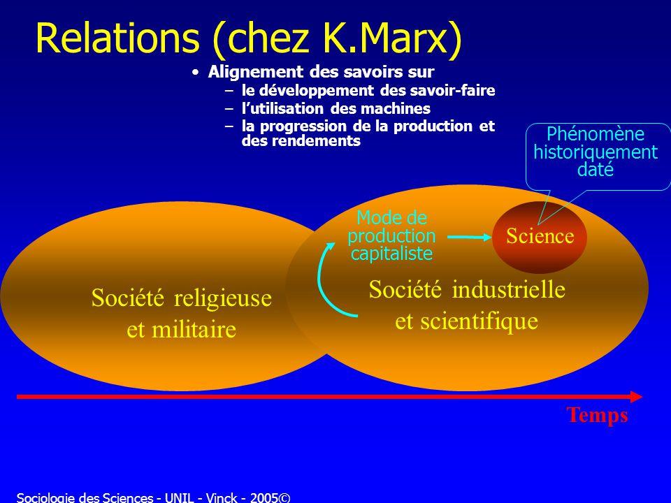 Sociologie des Sciences - UNIL - Vinck - 2005© Société religieuse et militaire Temps Société industrielle et scientifique Science Mode de production c