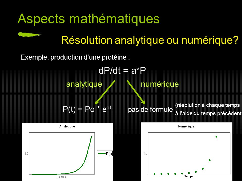 Exemple: production dune protéine : dP/dt = a*P analytique numérique P(t) = Po * e at pas de formule Aspects mathématiques Résolution analytique ou nu