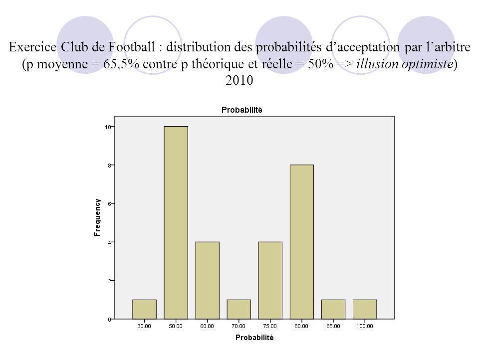 Exercice Club de Football : distribution des probabilités dacceptation par larbitre (p moyenne = 65,5% contre p théorique et réelle = 50% => illusion