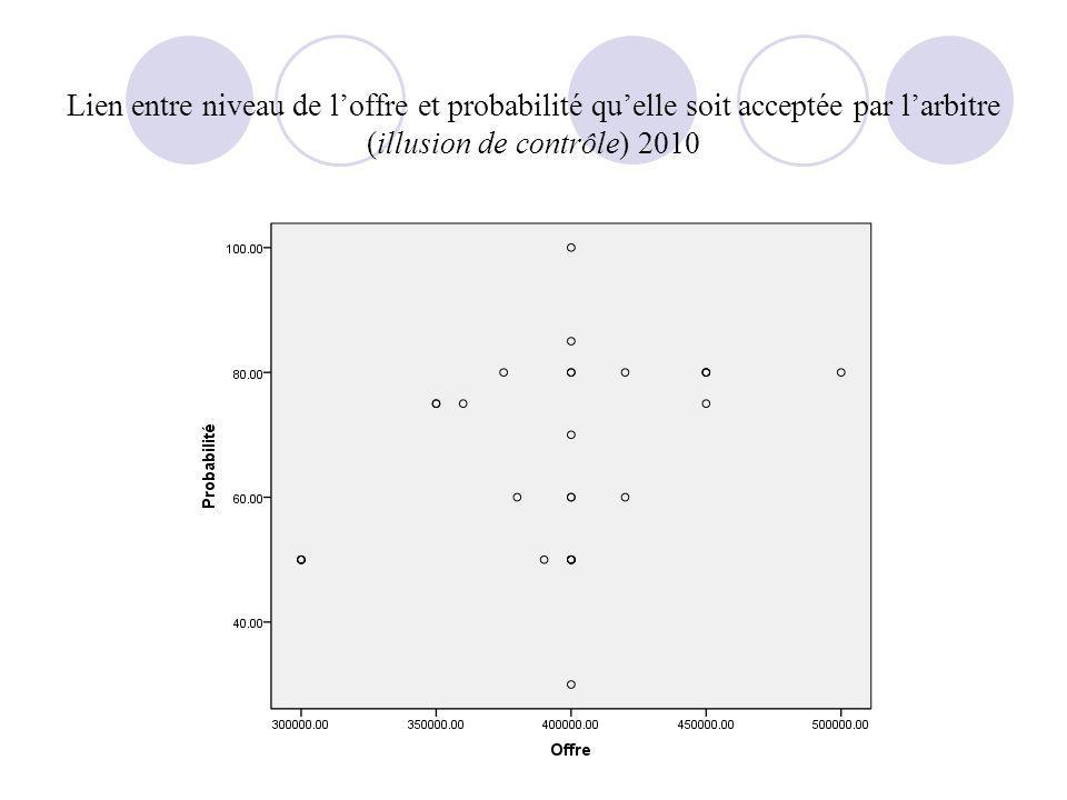 Lien entre niveau de loffre et probabilité quelle soit acceptée par larbitre (illusion de contrôle) 2010