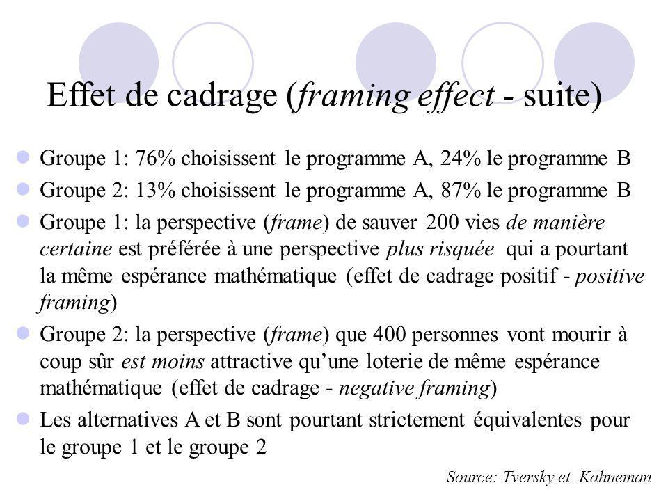 Effet de cadrage (framing effect - suite) Groupe 1: 76% choisissent le programme A, 24% le programme B Groupe 2: 13% choisissent le programme A, 87% l