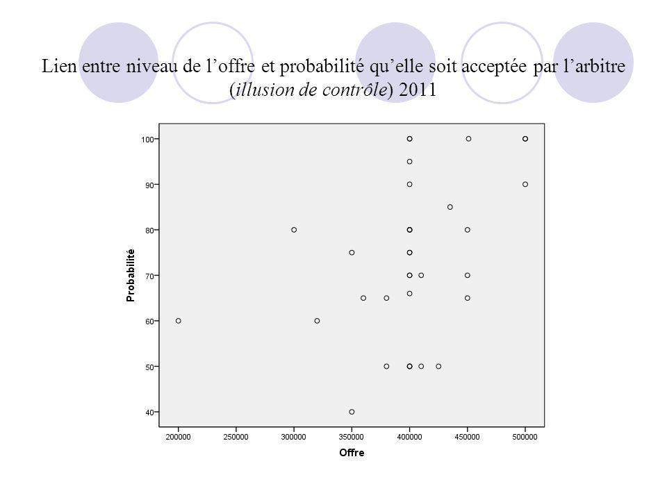 Exercice Club de Football : distribution des offres (offre moyenne = 391500) 2010