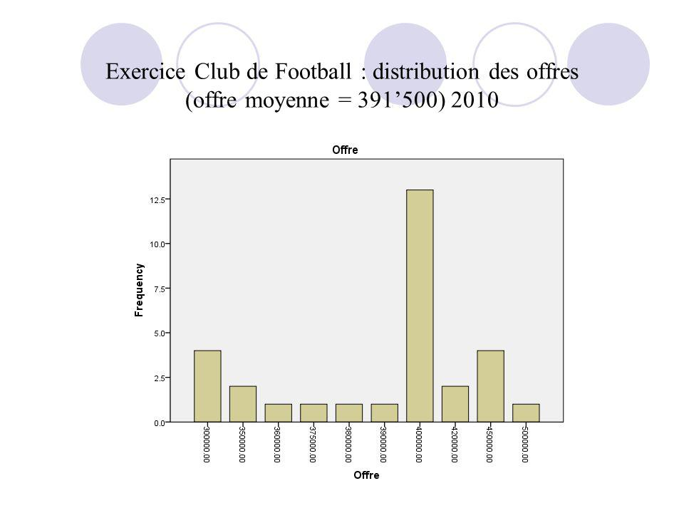 Exercice Club de Football : distribution des offres (offre moyenne = 391500) 2010
